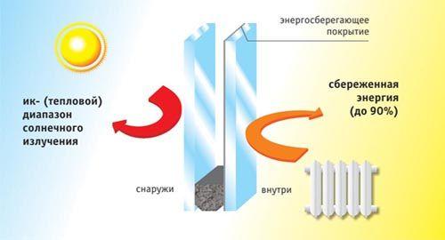 Энергосберегающие окна и теплопакета в Гатчине
